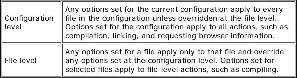 Configuration level Any options set for the current configuration apply to every file in the