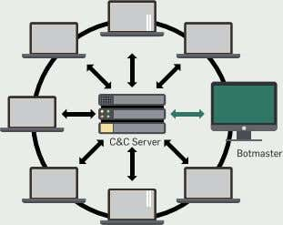 Security Risks: A dangerous status quo? Star-shaped topology Multiple C&C server Botmaster C&C server