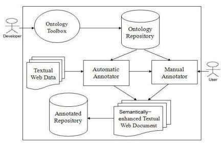 Annotation System. Its architecture is shown in figure 1. Figure 1 Architecture of Semi-automatic Annotation System