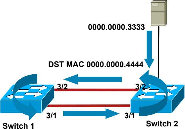 0000.0000.3333 DST MAC 0000.0000.4444 3/2 3/2 3/1 3/1 Switch 2 Switch 1