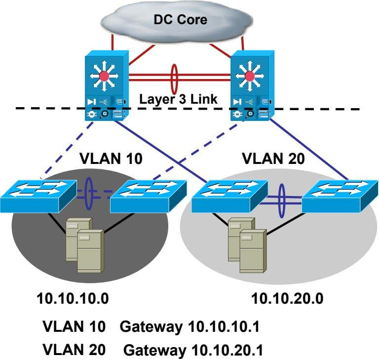 DC Core Layer 3 Link VLAN 10 VLAN 20 10.10.10.0 10.10.20.0 VLAN 10 VLAN 20