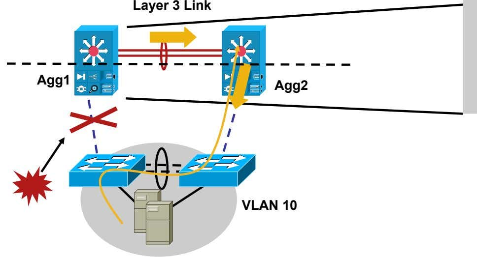 Layer 3 Link Agg1 Agg2 VLAN 10