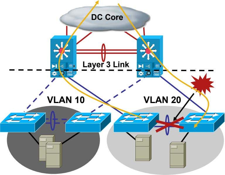 DC Core Layer 3 Link VLAN 10 VLAN 20