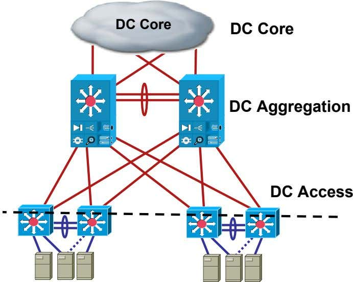 DC Core DC Core DC Aggregation DC Access