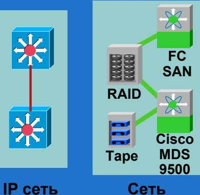 FC SAN RAID Cisco Tape MDS 9500 IP сеть Сеть