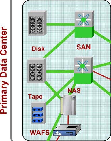 SAN Disk NAS Tape WAFS Primary Data Center