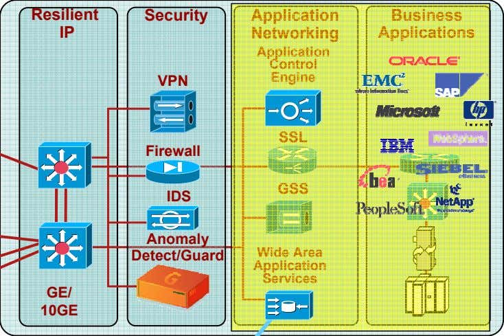 Resilient Security Application Business IP Networking Applications Application Control Engine VPN SSL Firewall