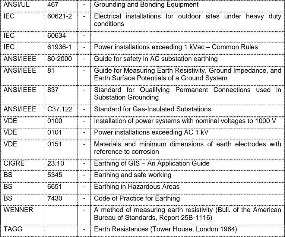 ANSI/UL 467 - Grounding and Bonding Equipment IEC 60621-2 - Electrical installations for outdoor sites