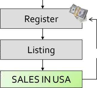 Register Listing SALES IN USA