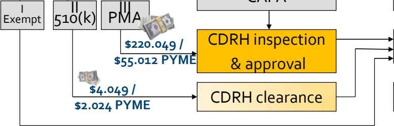 I II Exempt 510(k) CDRH inspection $55.012 PYME & approval $4.049 / $2.024 PYME CDRH