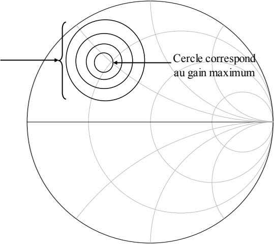 Cercle correspond au gain maximum