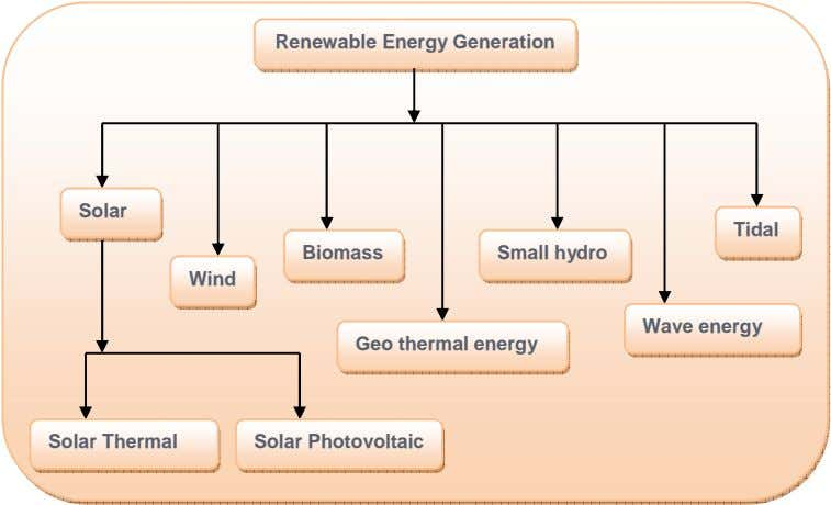 Renewable Energy Generation Solar Tidal Biomass Small hydro Wind Wave energy Geo thermal energy Solar