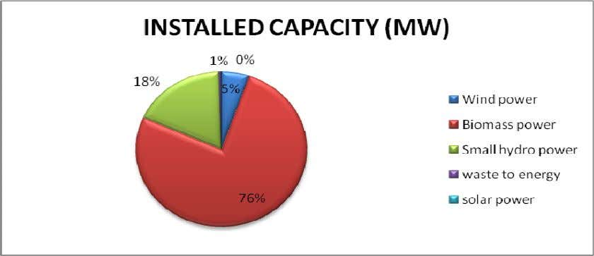 to energy 56 solar power 2.12 TOTAL 12458 The installed capacity of renewable energy is only