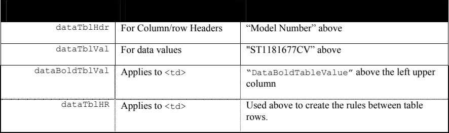 "Description Specifications Notes dataTblHdr For Column/row Headers ""Model Number"" above dataTblVal For data"