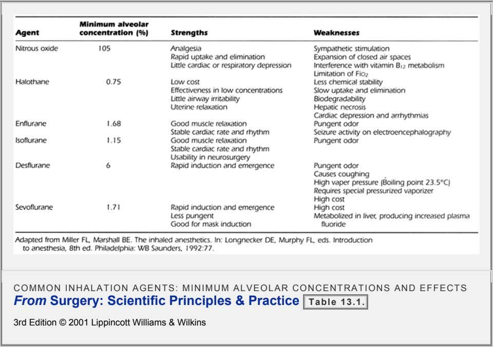COMMON INHALATION AGENTS: MINIMUM ALVEOLAR CONCENTRATIONS AND EFFECTS From Surgery: Scientific Principles & Practice