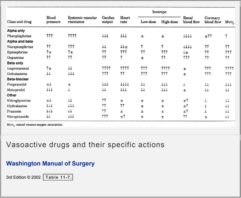 Vasoactive drugs and their specific actions Washington Manual of Surgery 3rd Edition © 2002 Table