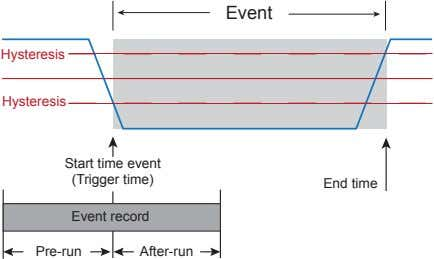 Event Hysteresis Hysteresis Start time event (Trigger time) End time Event record Pre-run After-run