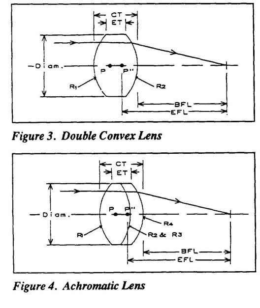 Page 2 March 1991* DRAFTING MANUAL Optical Parts update 38 3.1.2 Mount Aperture The mount aperture