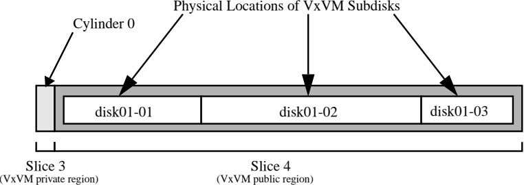 Physical Locations of VxVM Subdisks Cylinder 0 disk01-01 disk01-02 disk01-03 Slice 3 Slice 4 (VxVM