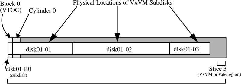 Block 0 Physical Locations of VxVM Subdisks (VTOC) Cylinder 0 disk01-01 disk01-02 disk01-03 disk01-B0 Slice