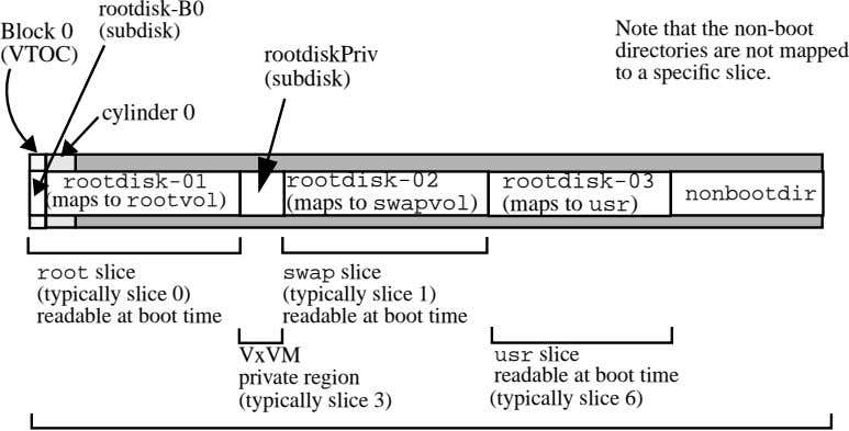 rootdisk-B0 Block 0 (subdisk) (VTOC) rootdiskPriv Note that the non-boot directories are not mapped to