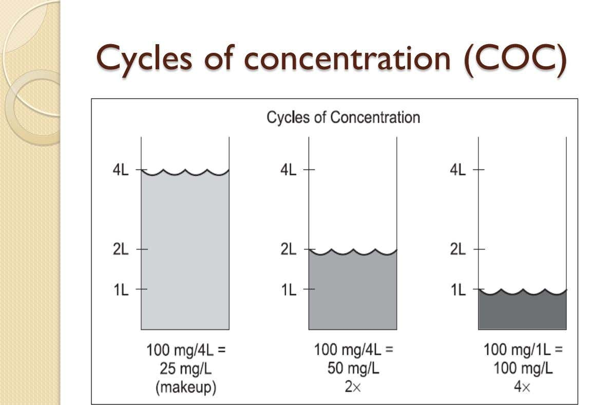 Cycles of concentration (COC)