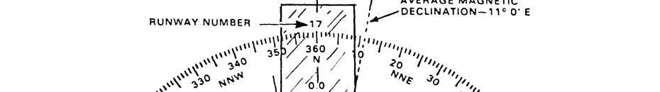 define the limits of the acceptable crosswind velocity Figure 11-10. Determination of runway alignment by wind-rose