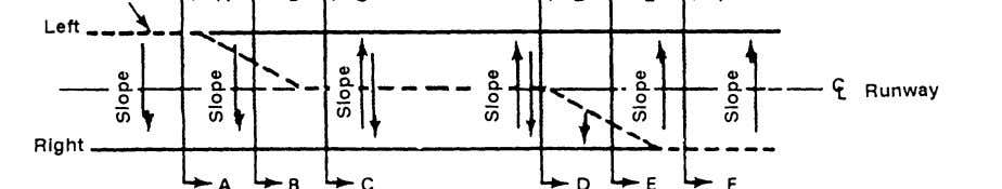 FM 5-430-00-2/AFJPAM 32-8013, VoI II Figure 11-15. Transitions block the taxiway. Make the taxiway paral- lel