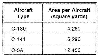 Table 11-8. Factors for determining cargo apron areas 11-30 Aircrait Characteristics/Airfield The hardstand is a