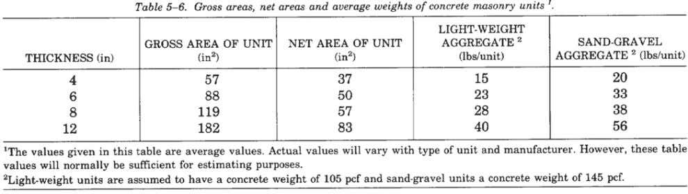weights, gross and net areas of concrete masonry units. 5-4. Working stress design equations. The equations