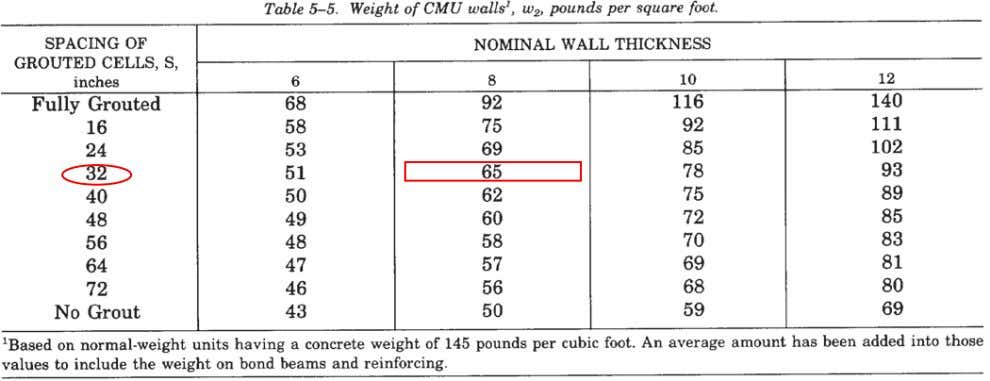 Table 5-5 gives the weight of concrete masonry unit walls. Table 5-6 gives the average weights,