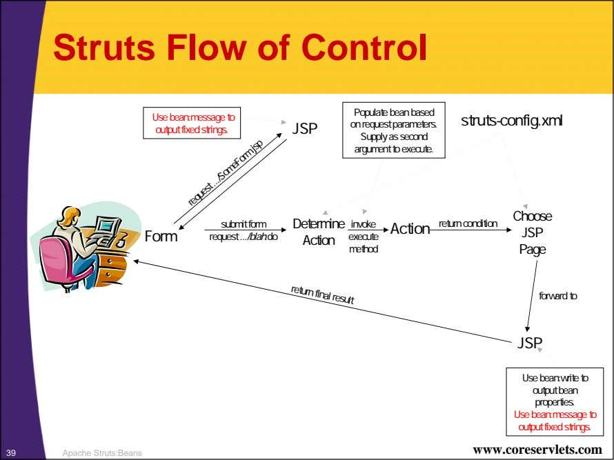 Struts Flow of Control Use bean:message to output fixed strings. Populate bean based on request