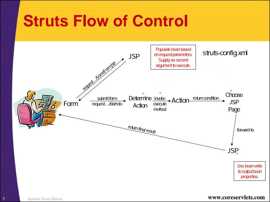 Struts Flow of Control Populate bean based on request parameters. Supply as second argument to