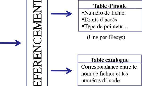 Table d'inode Numéro de fichier Droits d'accès Type de pointeur… (Une par filesys) Table catalogue