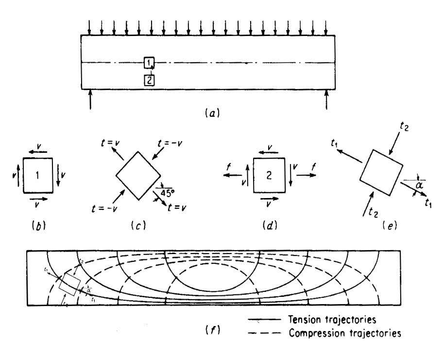 Stress trajectories in homogeneous rectangular beam. Tension stresses, which are of particular concern in the view