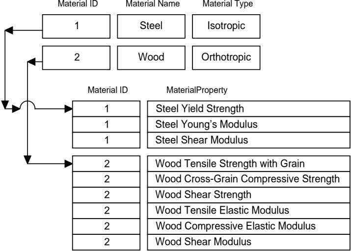 Material ID Material Name Material Type 1 Steel Isotropic 2 Wood Orthotropic Material ID MaterialProperty 1