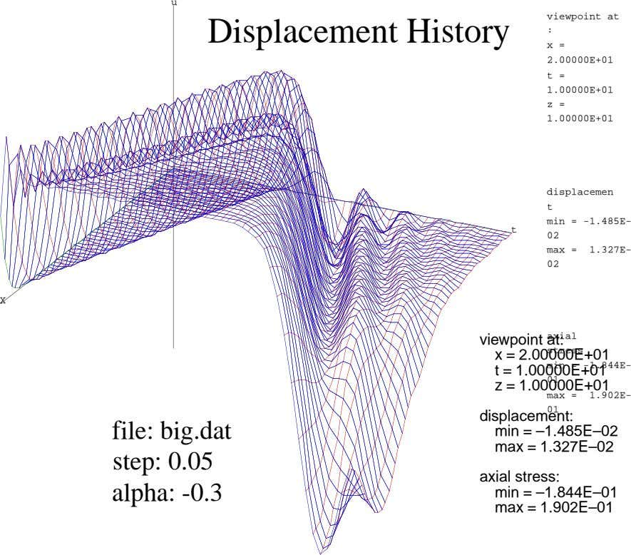 u viewpoint at Displacement History : x = 2.00000E+01 t = 1.00000E+01 z = 1.00000E+01 displacemen