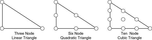 Three Node Six Node Ten Node Linear Triangle Quadratic Triangle Cubic Triangle