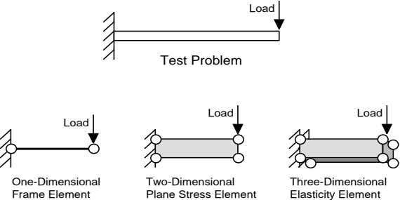 Load Test Problem Load Load Load One-Dimensional Frame Element Two-Dimensional Plane Stress Element Three-Dimensional Elasticity Element