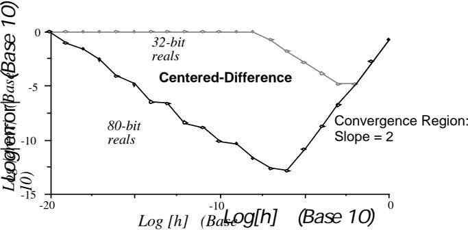 0 32-bit reals Centered-Difference -5 Convergence Region: 80-bit reals Slope = 2 -10 -15 -20 -10