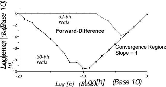 0 32-bit reals -2 Forward-Difference -4 Convergence Region: -6 Slope = 1 80-bit -8 reals -10