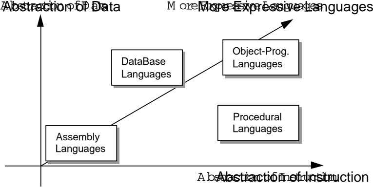 A bstraction of D ata Abstraction of Data M ore Expressive Languages More Expressive Languages Object-Prog.