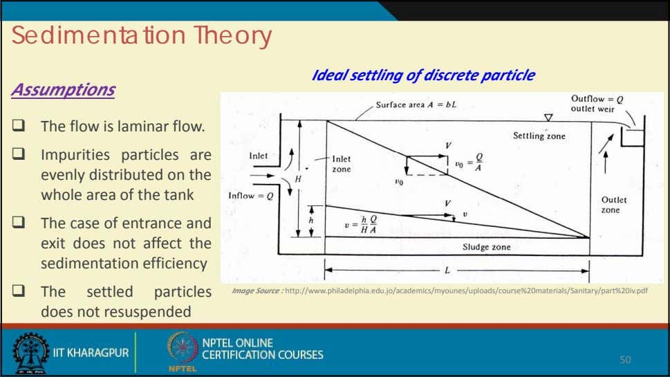 Sedimentation Theory Ideal settling of discrete particle Assumptions  The flow is laminar flow. 