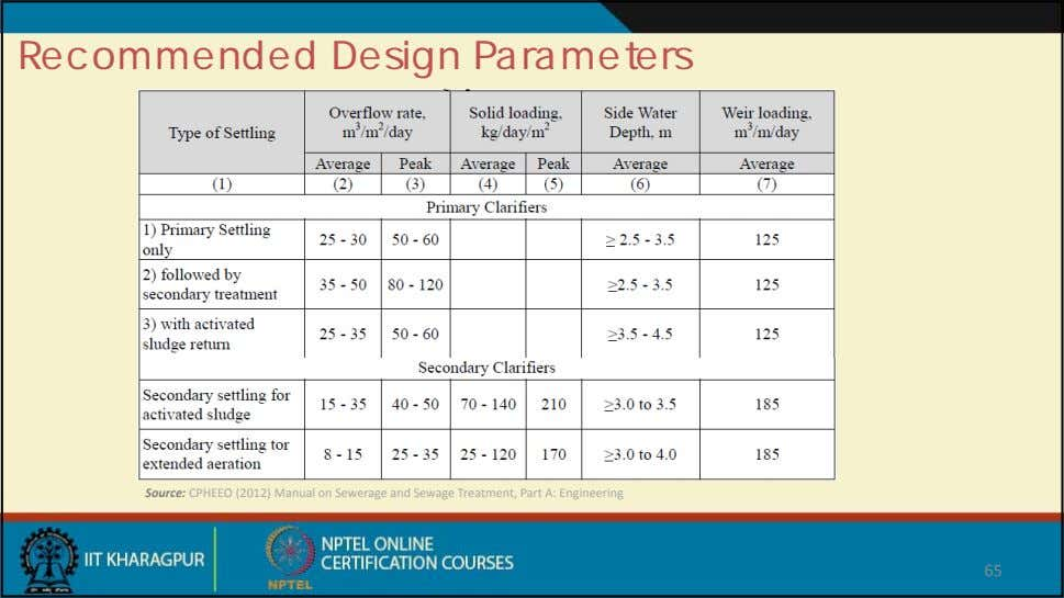 Recommended Design Parameters Source: CPHEEO (2012) Manual on Sewerage and Sewage Treatment, Part A: Engineering