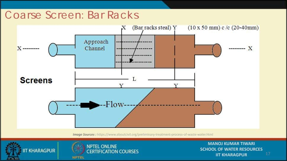 Coarse Screen: Bar Racks Image Sources : https://www.aboutcivil.org/preliminary‐treatment‐process‐ of ‐ waste ‐