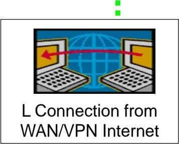 L Connection from WAN/VPN Internet