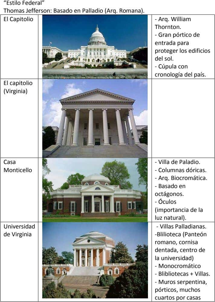 """Estilo Federal"" Thomas Jefferson: Basado en Palladio (Arq. Romana). El Capitolio - Arq. William Thornton. -"