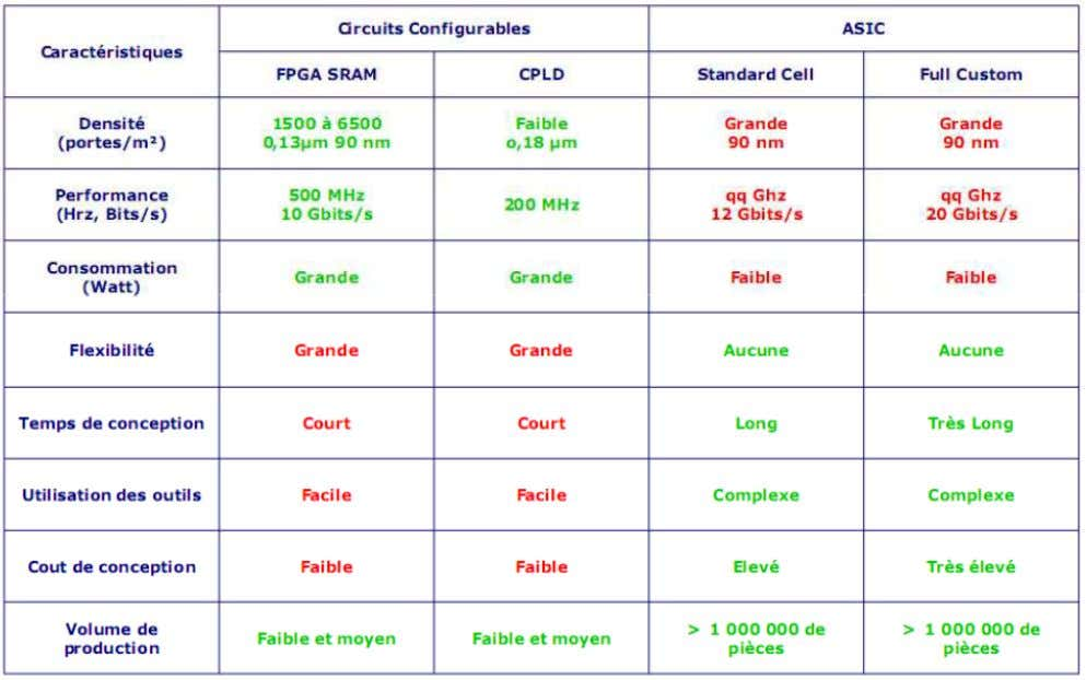 1. Introduction  ASIC vs FPGA: 23/72