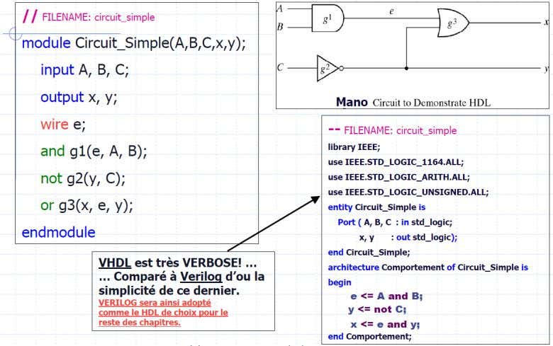  Il existe un grand nombre de HDL :  VHDL (Europe)  Verilog (USA) 