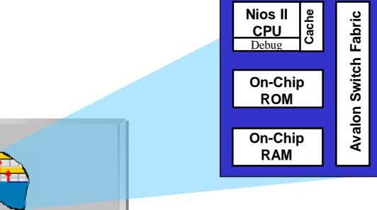Nios II CPU Debug On-Chip ROM On-Chip RAM Cache Avalon Switch Fabric